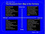the buzzword sort map of the territory