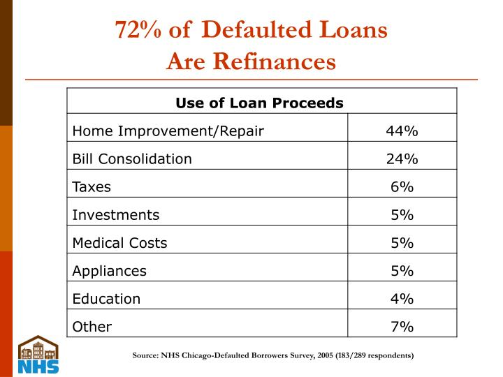 72% of Defaulted Loans