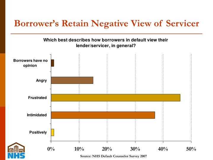 Borrower's Retain Negative View of Servicer