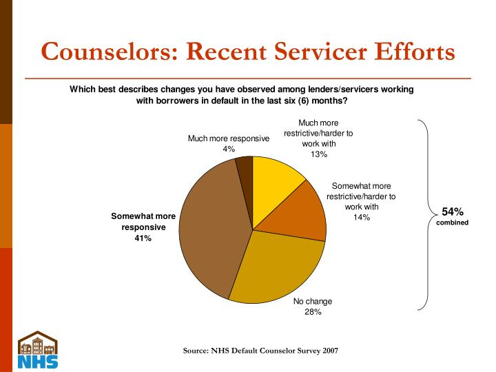 Counselors: Recent Servicer Efforts