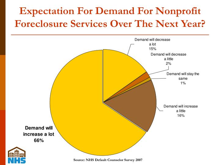 Expectation For Demand For Nonprofit Foreclosure Services Over The Next Year?