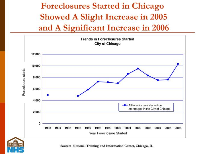 Foreclosures Started in Chicago