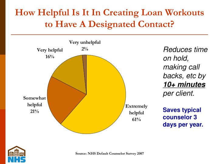 How Helpful Is It In Creating Loan Workouts to Have A Designated Contact?