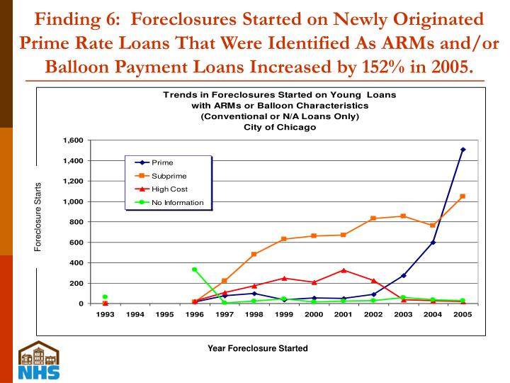 Finding 6:  Foreclosures Started on Newly Originated Prime Rate Loans That Were Identified As ARMs and/or Balloon Payment Loans Increased by 152% in 2005.