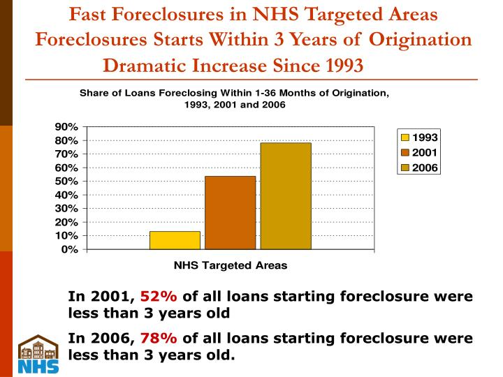 Fast Foreclosures in NHS Targeted Areas