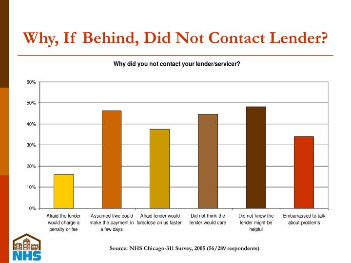 Why, If Behind, Did Not Contact Lender?