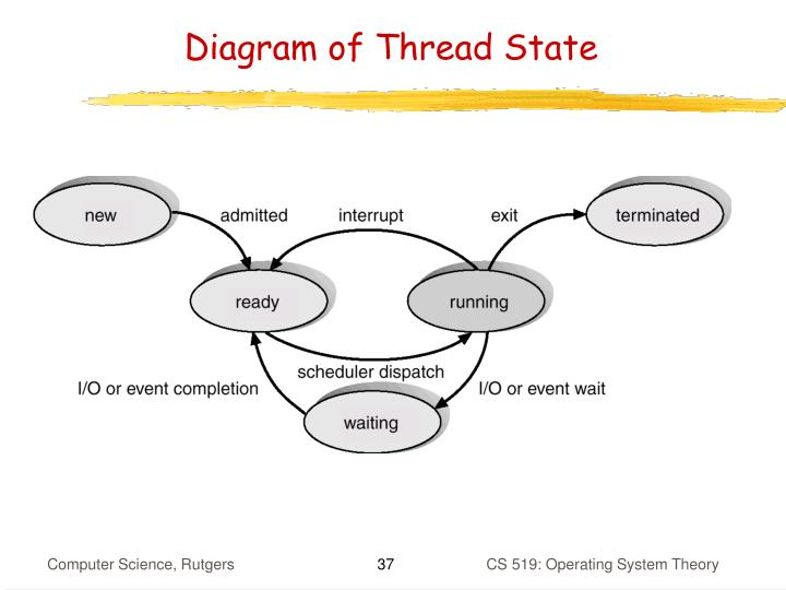 Diagram of Thread State