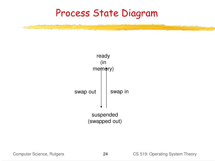 Process State Diagram