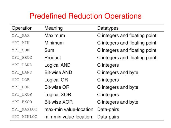 Predefined Reduction Operations