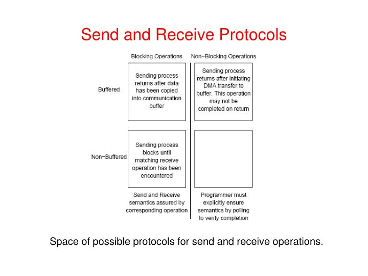 Send and Receive Protocols