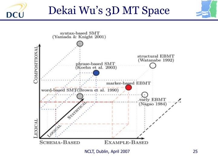 Dekai Wu's 3D MT Space