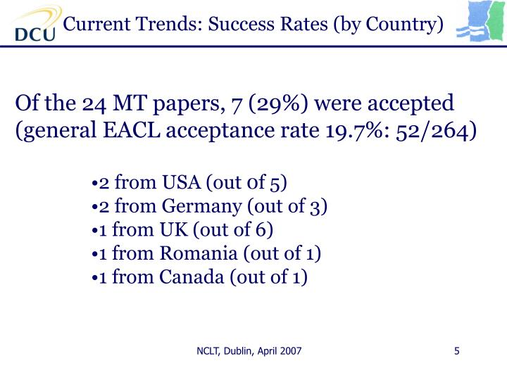 Current Trends: Success Rates (by Country)