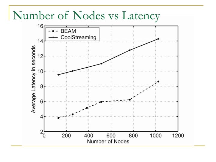 Number of Nodes vs Latency