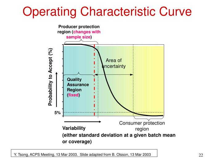 Operating Characteristic Curve