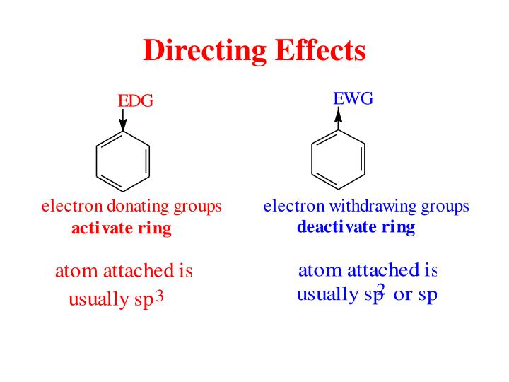 Directing Effects