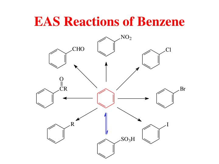 EAS Reactions of Benzene