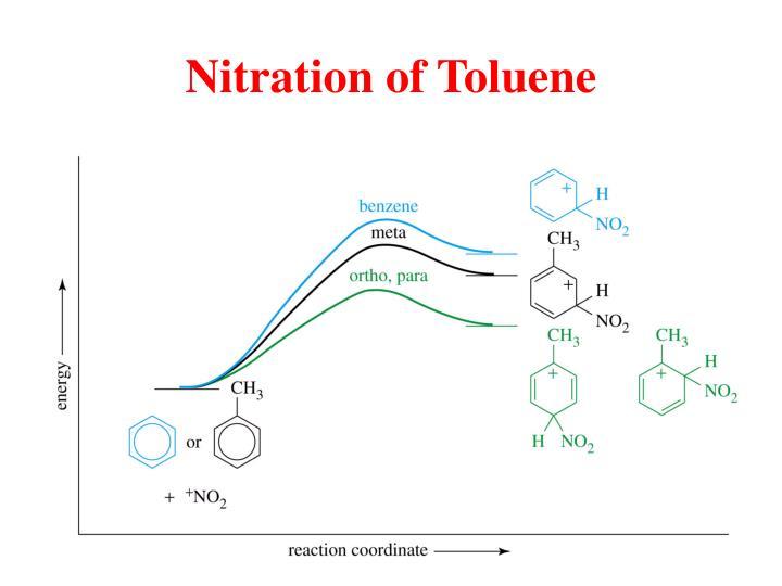 Nitration of Toluene