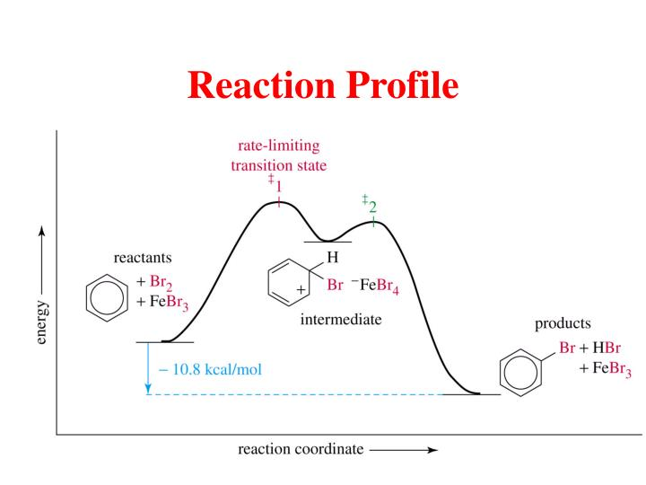 Reaction Profile