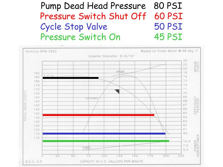 Pump Dead Head Pressure   80 PSI