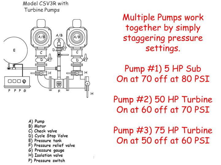 Multiple Pumps work together by simply staggering pressure settings.