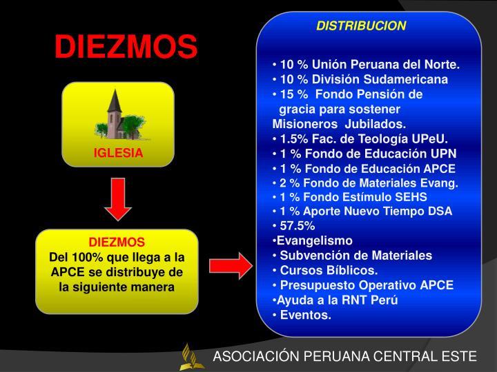 10 % Unión Peruana del Norte.