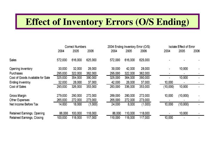 Effect of Inventory Errors (O/S Ending)