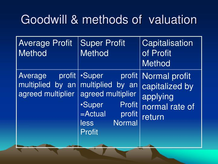 Goodwill & methods of  valuation