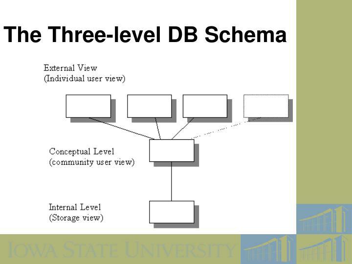 The Three-level DB Schema