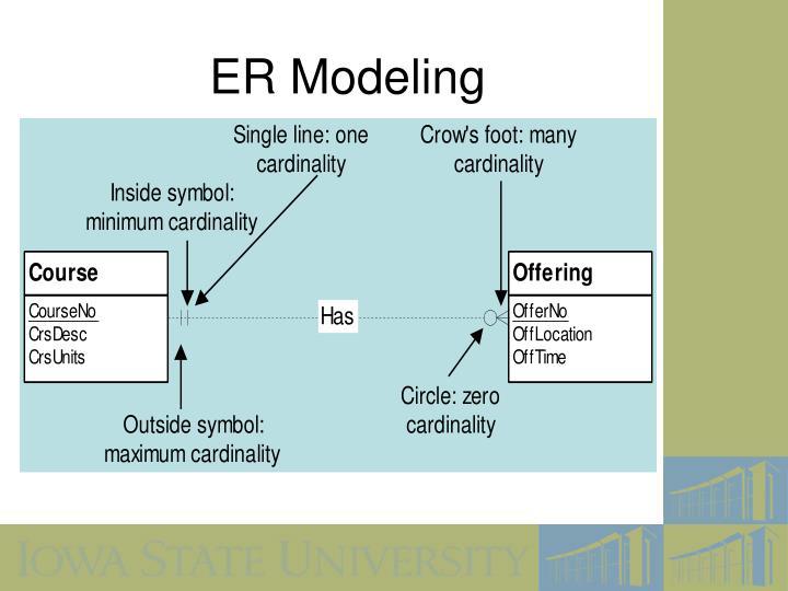 ER Modeling