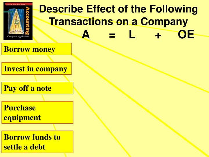 Describe Effect of the Following Transactions on a Company