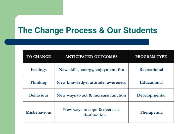 The Change Process & Our Students