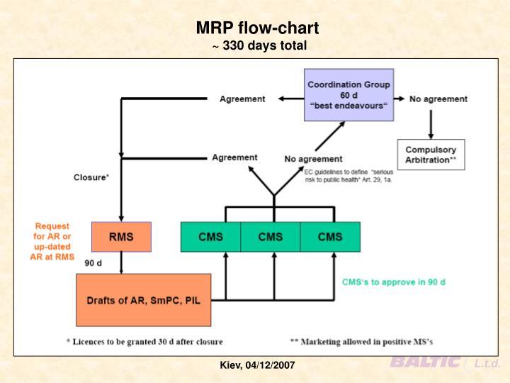 MRP flow-chart