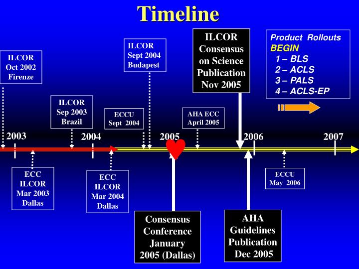 ILCOR Consensus on Science
