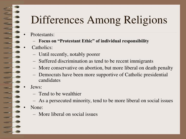 Differences Among Religions
