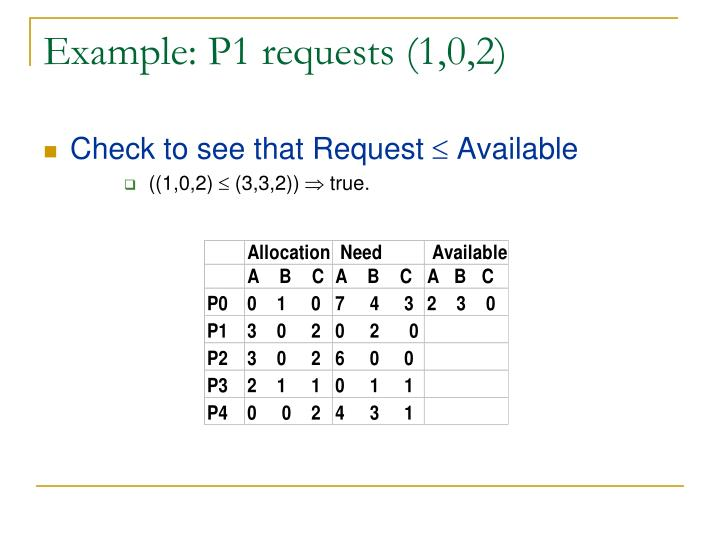 Example: P1 requests (1,0,2)