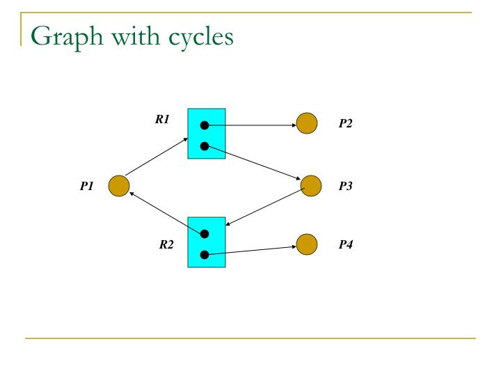 Graph with cycles