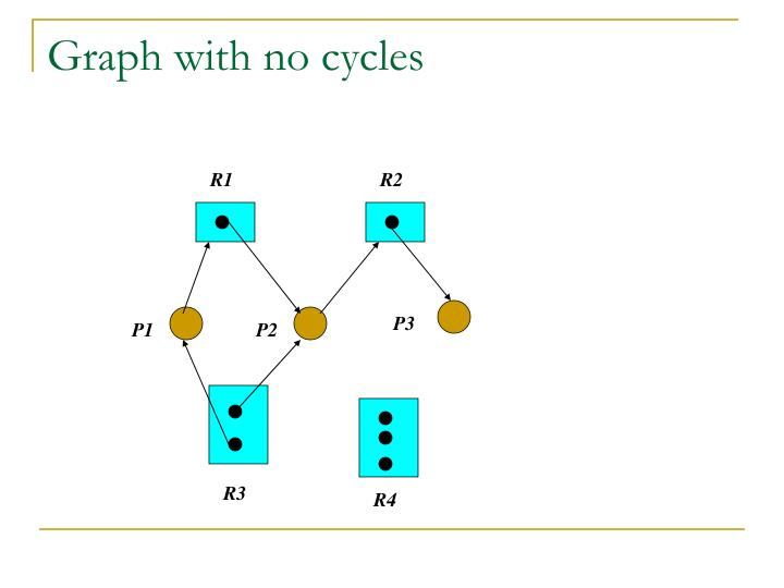 Graph with no cycles