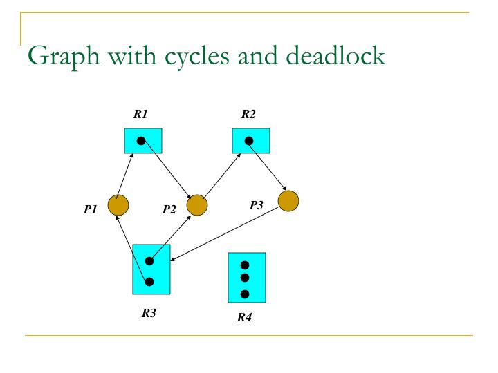 Graph with cycles and deadlock