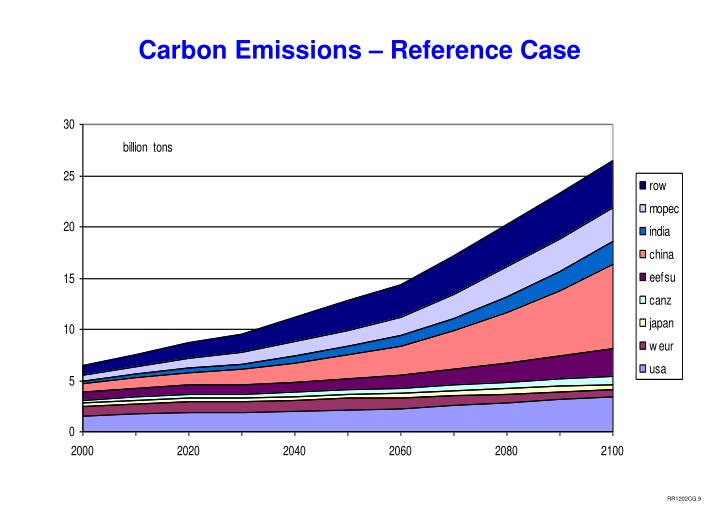 Carbon Emissions – Reference Case