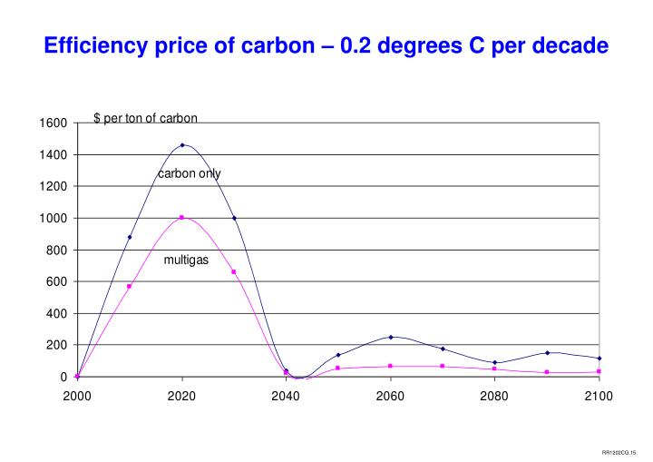 Efficiency price of carbon – 0.2 degrees C per decade