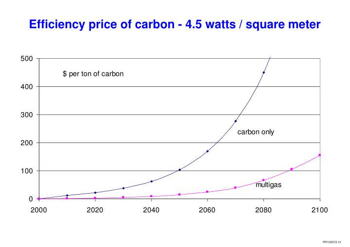 Efficiency price of carbon - 4.5 watts / square meter