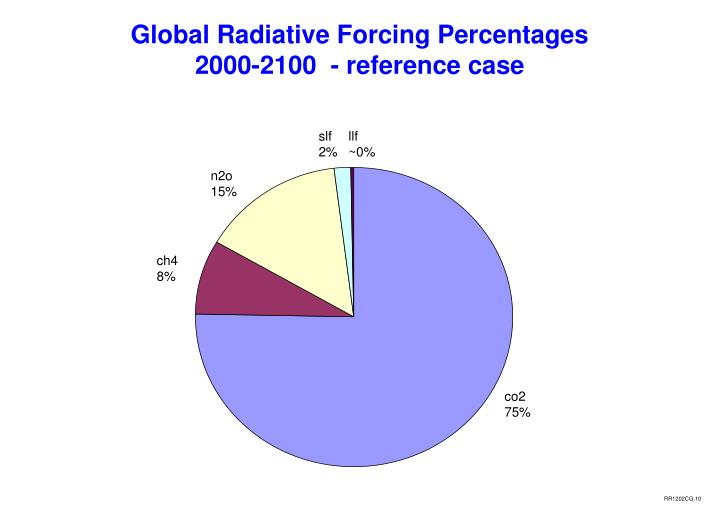 Global Radiative Forcing Percentages