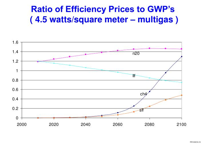 Ratio of Efficiency Prices to GWP's
