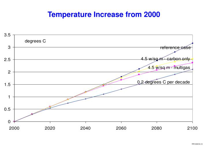 Temperature Increase from 2000