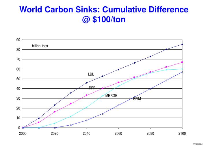 World Carbon Sinks: Cumulative Difference