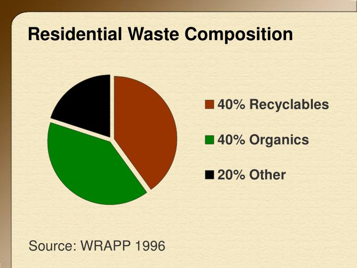 Residential Waste Composition