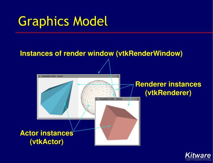 Graphics Model
