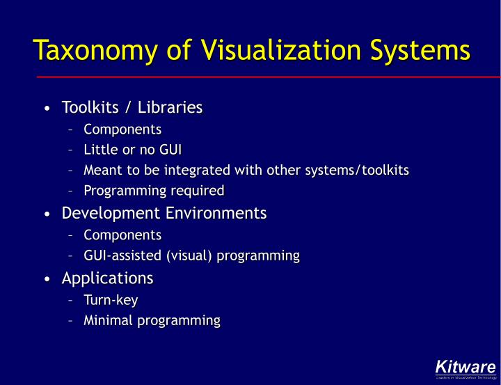 Taxonomy of Visualization Systems