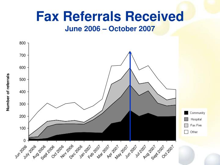 Fax Referrals Received