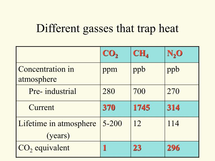 Different gasses that trap heat